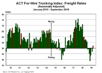 For-Hire Freight Rates 10-23-19