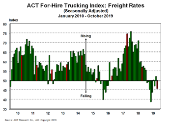 For-Hire Freight Rates 11-27-19