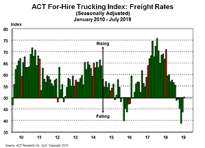 For-Hire Freight Rates 8-26-19