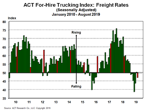 For-Hire Freight Rates 9-27-19