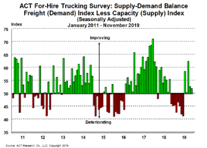 For-Hire Supply-Demand 12-23-19