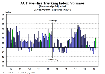 For-Hire Volume Index 10-23-19