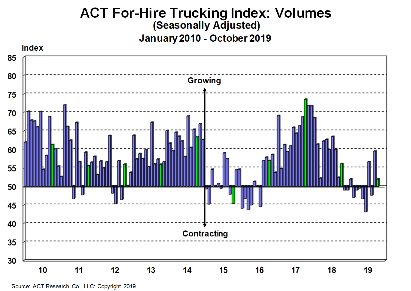 For-Hire Volume Index 11-27-19