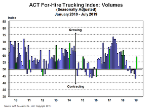 For-Hire Volume Index 8-26-19