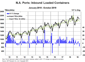 Freight - Inbound Loaded Containers 12-10-19