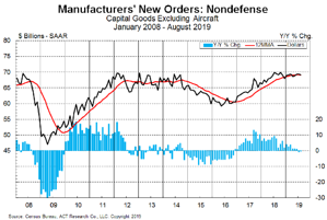 Manufacturing Chart 10-28-19