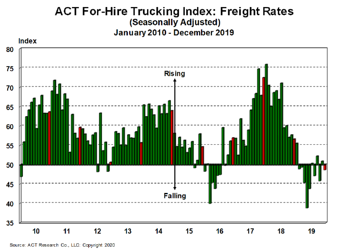 For-Hire Freight Rates 1-22-20