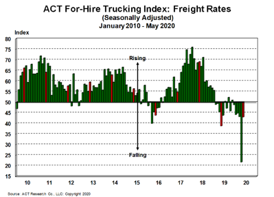 For-Hire Freight Rates 6-23-20
