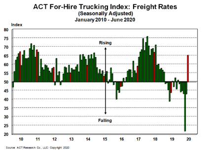 For-Hire Freight Rates 7-23-20
