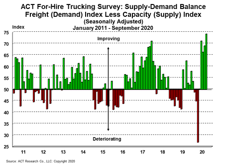 For-Hire Supply-Demand 10-26-20