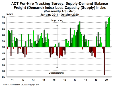 For-Hire Supply-Demand 11-23-20