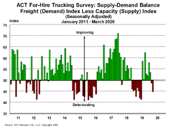 For-Hire Supply-Demand 4-21-20