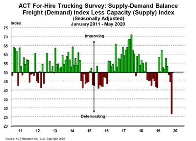 For-Hire Supply-Demand 6-23-20