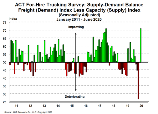 For-Hire Supply-Demand 7-23-20