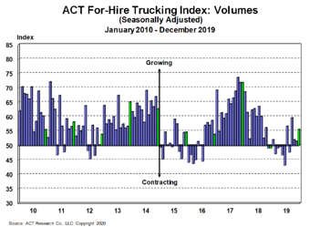 For-Hire Volume Index 1-22-20