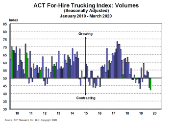 For-Hire Volume Index 4-21-20