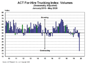 For-Hire Volume Index 6-23-20