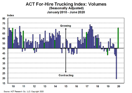 For-Hire Volume Index 7-23-20