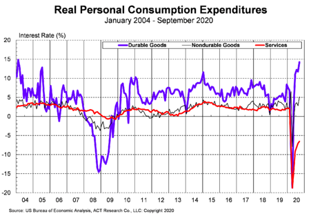 Real Consumer Expenditures 11-25-20