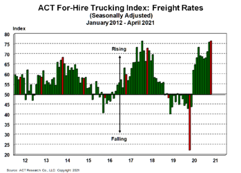 For-Hire Freight Rates 5-25-21