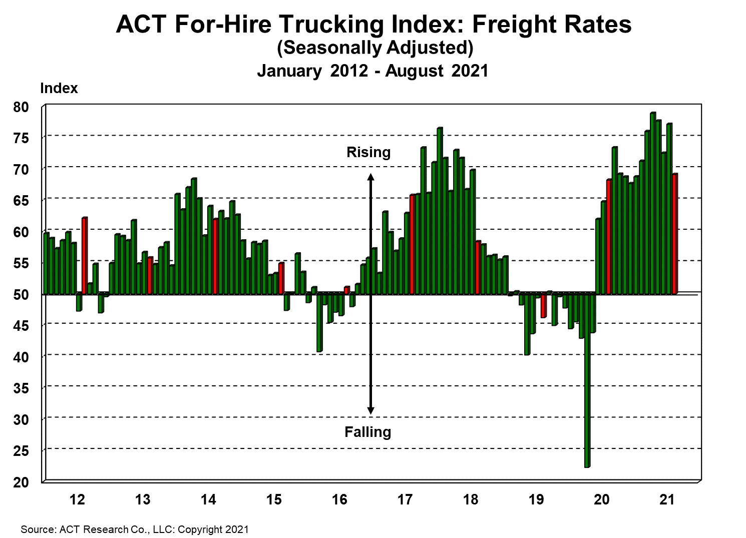 For-Hire Freight Rates 9-28-21