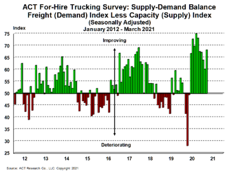 For-Hire Supply-Demand 4-29-21