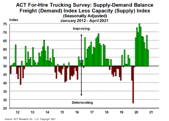 For-Hire Supply-Demand 5-25-21
