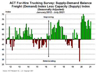 For-Hire Supply-Demand 8-20-21