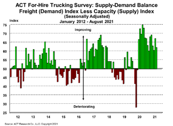 For-Hire Supply-Demand 9-28-21