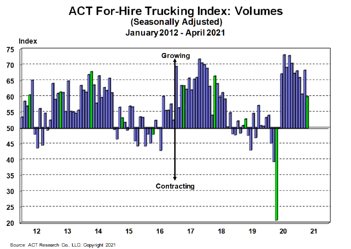 For-Hire Volume Index 5-25-21