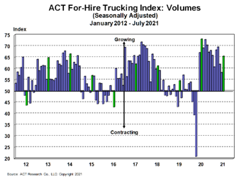 For-Hire Volume Index 8-20-21