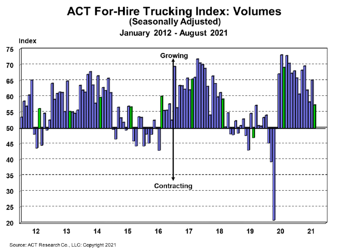 For-Hire Volume Index 9-28-21