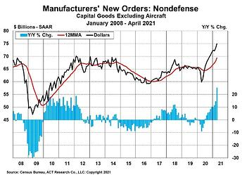 Freight Forecast PR - Manufacturers New Orders 6-14-21