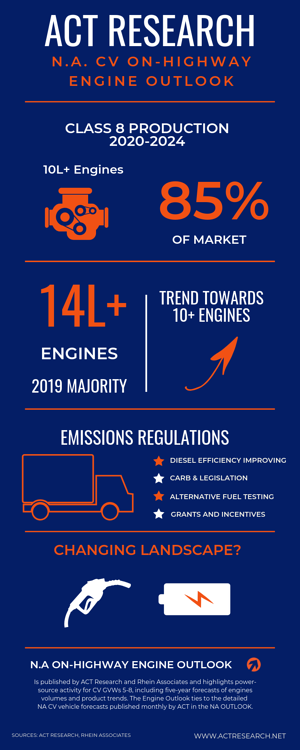 ACT Research. EngineOutlook.8.19.Infographic