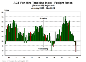 For-Hire Freight Rates 6-21-19
