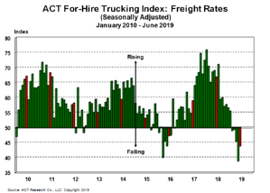 For-Hire Freight Rates 7-19-19