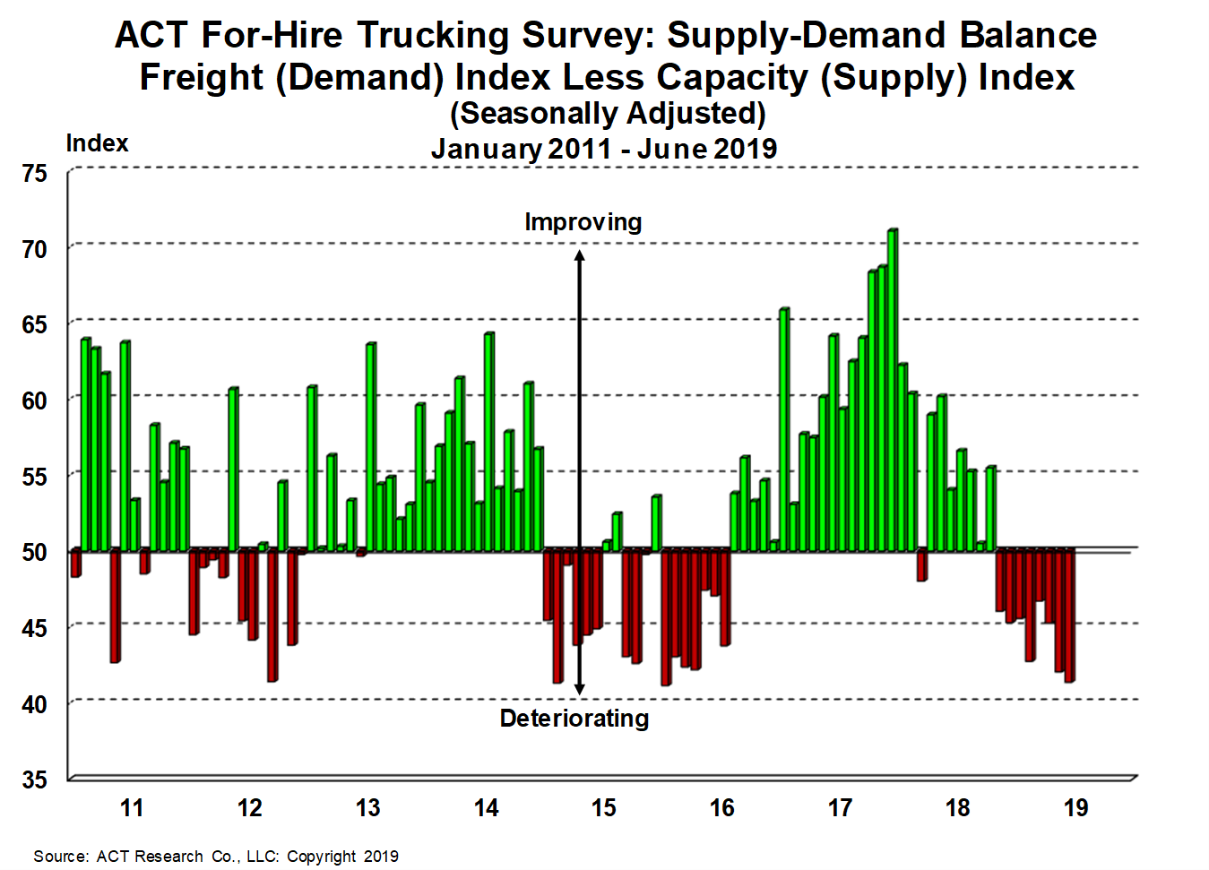 For-Hire Supply-Demand 7-19-19