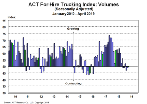 For-Hire Volume Index 5-17-19