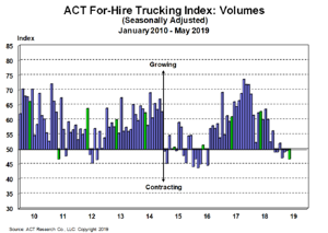 For-Hire Volume Index 6-21-19