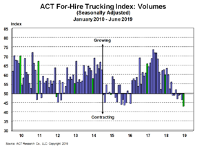For-Hire Volume Index 7-19-19