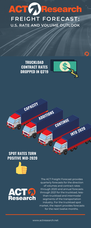 Freight Forecast 11.11