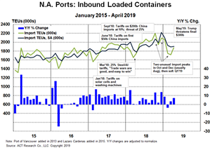 Freight Forecast Graph #1 6-6-19