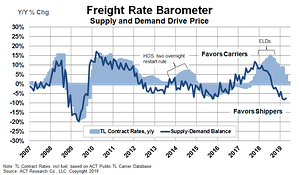 Freight Forecast Graph #2 6-6-19
