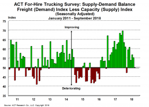 For-Hire Supply-Demand 10-23-18