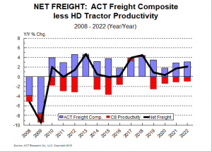 Net Freight from OUT 3-13-19