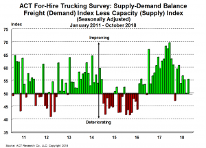 for-hire supply-demand 11-20-18