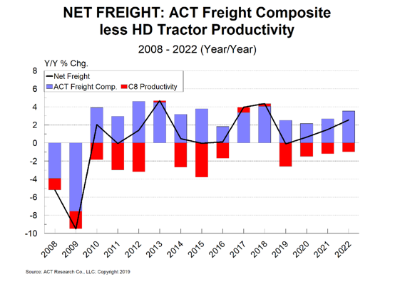 Net Freight from OUT 7-10-19