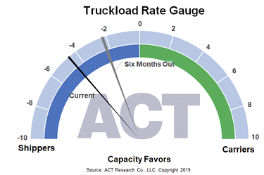 Truckload Rate Gauge 1-13-20