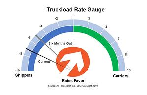 Truckload Rate Gauge 7-12-19 with copyright.png