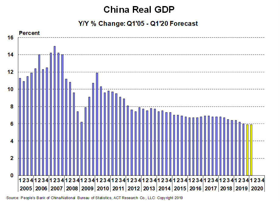 China GDP for PR 12-20-19